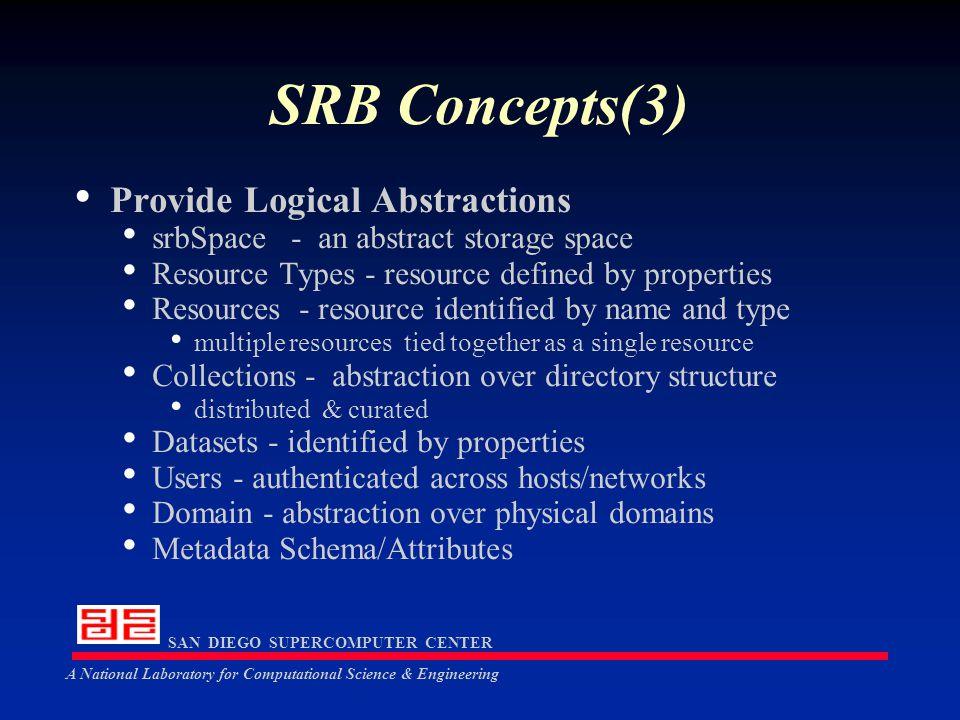 SAN DIEGO SUPERCOMPUTER CENTER A National Laboratory for Computational Science & Engineering High-level API srbObjOpen(conn, objChar, mode, collectionName) srbObjCreate(conn, objName, objType, resourceName, collectionName, pathName, size) srbObjClose(conn, od) srbObjUnlink(conn, objChar, collectionName) srbObjRead(conn, od, buffer, length) srbObjWrite(conn, od, buffer, length) srbObjSeek(conn, od, offset, whence) srbObjMove(conn, objChar, collectionName, newResourceName, newPathName) srbObjReplicate(conn, objChar, collectionName, newResourceName, newPathName) srbObjProxyOpr(conn, Operation, sourceDesc, targetDesc) srbRegisterReplica(conn, objChar, collectionName, newResourceName, newPathName)