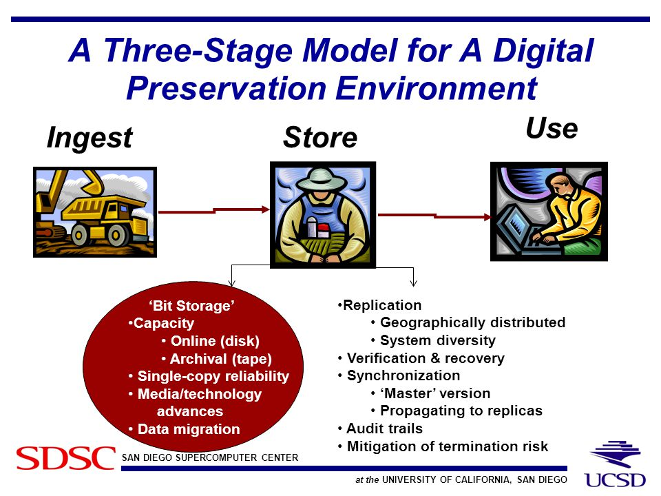 SAN DIEGO SUPERCOMPUTER CENTER at the UNIVERSITY OF CALIFORNIA, SAN DIEGO A Three-Stage Model for A Digital Preservation Environment StoreIngest Use 'Bit Storage' Capacity Online (disk) Archival (tape) Single-copy reliability Media/technology advances Data migration Replication Geographically distributed System diversity Verification & recovery Synchronization 'Master' version Propagating to replicas Audit trails Mitigation of termination risk