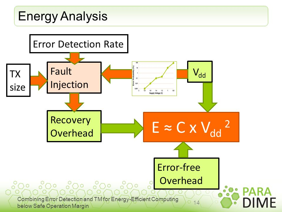 Combining Error Detection and TM for Energy-Efficient Computing below Safe Operation Margin Energy Analysis 14 E ≈ C x V dd 2 V dd Error-free Overhead Recovery Overhead Fault Injection TX size Error Detection Rate
