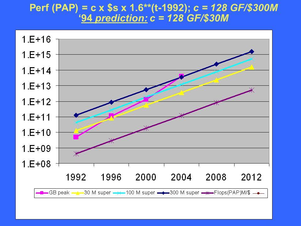 © Gordon Bell 11 Perf (PAP) = c x $s x 1.6**(t-1992); c = 128 GF/$300M '94 prediction: c = 128 GF/$30M