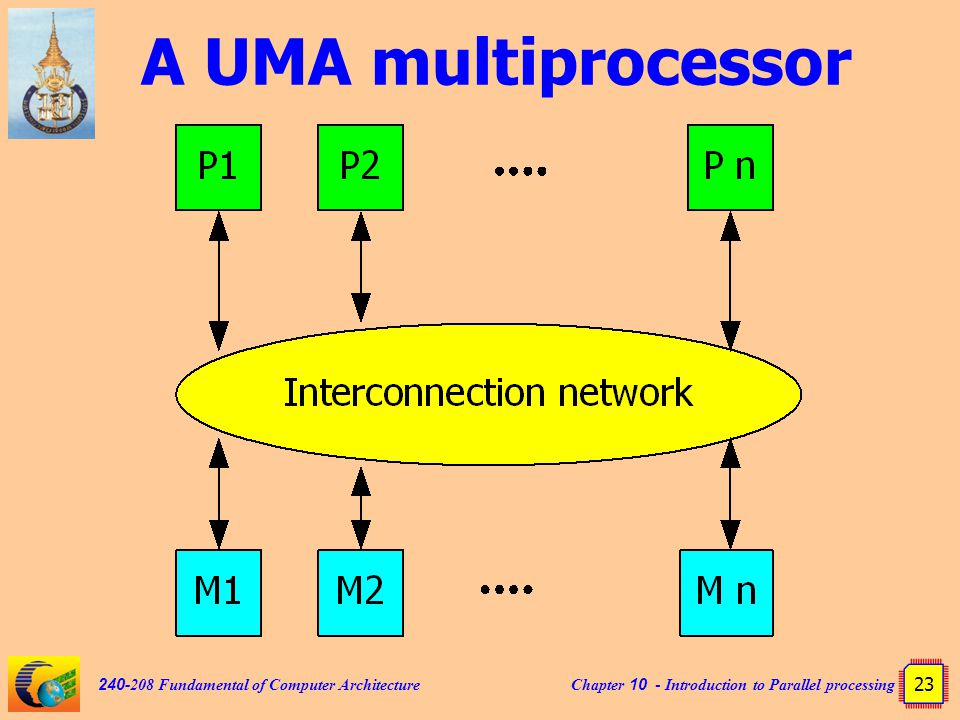 Chapter 10 - Introduction to Parallel processing 23 240-208 Fundamental of Computer Architecture A UMA multiprocessor