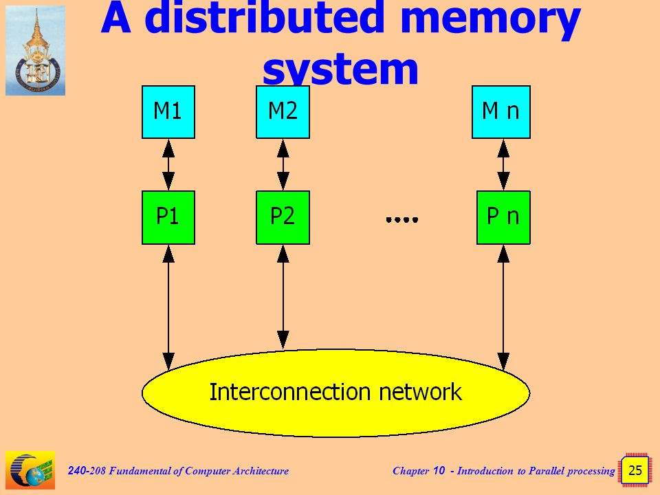 Chapter 10 - Introduction to Parallel processing 25 240-208 Fundamental of Computer Architecture A distributed memory system