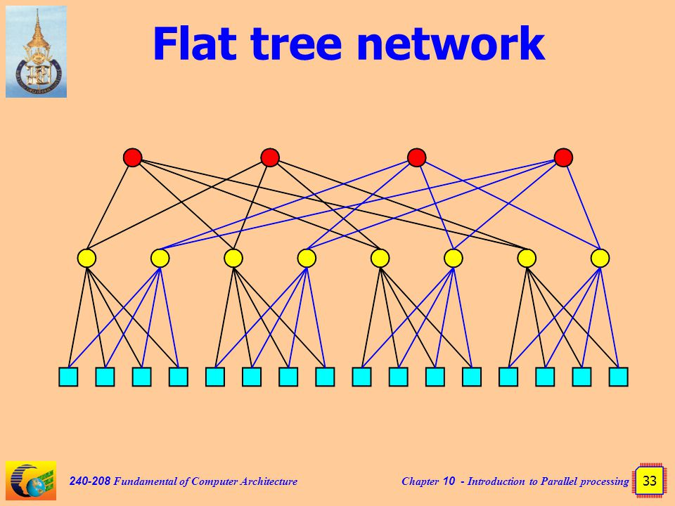 Chapter 10 - Introduction to Parallel processing 33 240-208 Fundamental of Computer Architecture Flat tree network