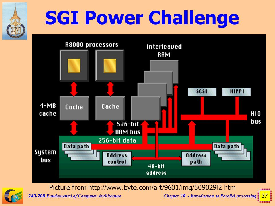 Chapter 10 - Introduction to Parallel processing 37 240-208 Fundamental of Computer Architecture SGI Power Challenge Picture from http://www.byte.com/art/9601/img/509029l2.htm