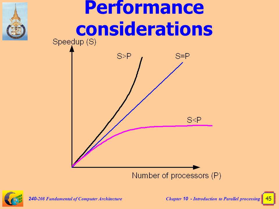 Chapter 10 - Introduction to Parallel processing 45 240-208 Fundamental of Computer Architecture Performance considerations