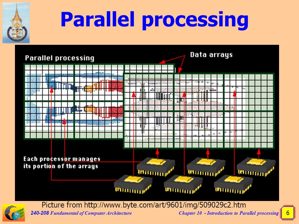 Chapter 10 - Introduction to Parallel processing 6 240-208 Fundamental of Computer Architecture Parallel processing Picture from http://www.byte.com/art/9601/img/509029c2.htm