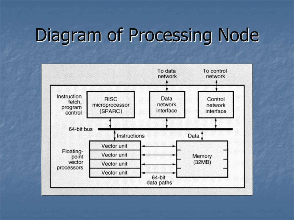 Diagram of Processing Node