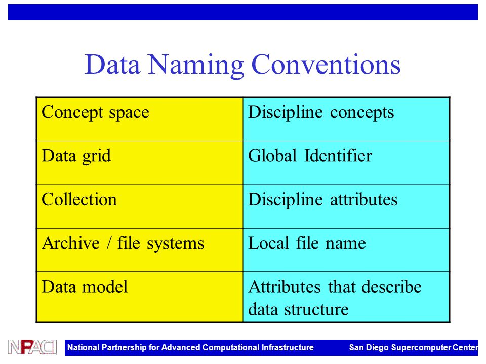 National Partnership for Advanced Computational Infrastructure San Diego Supercomputer Center Data Naming Conventions Concept spaceDiscipline concepts Data gridGlobal Identifier CollectionDiscipline attributes Archive / file systemsLocal file name Data modelAttributes that describe data structure