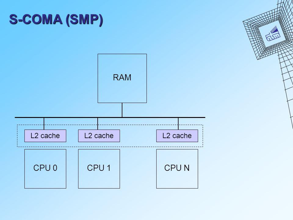 S-COMA (SMP) CPU 0 RAM L2 cache CPU 1CPU N