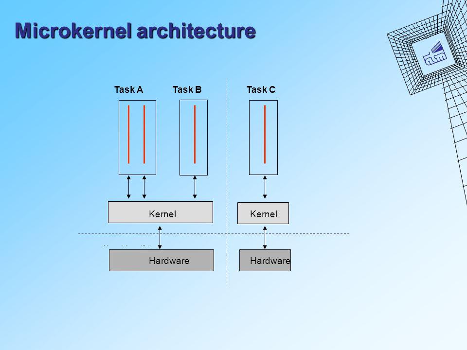 Microkernel architecture Task ATask B Kernel Task C Kernel Hardware