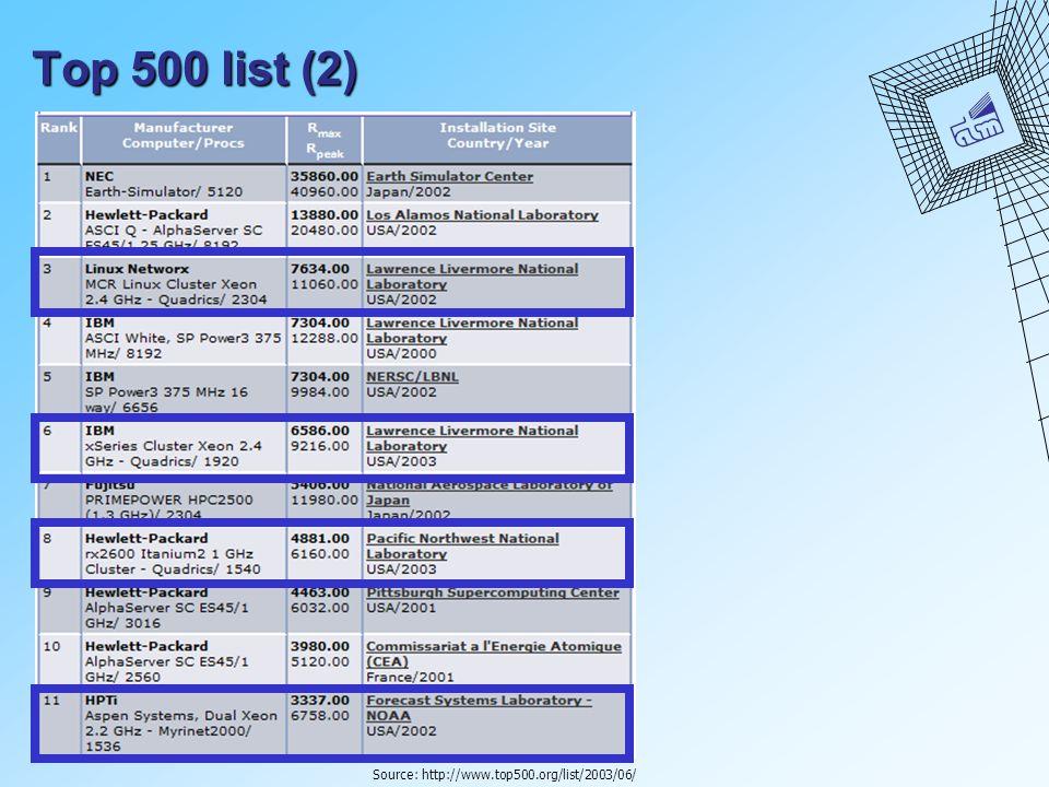 Top 500 list (2) Source: http://www.top500.org/list/2003/06/