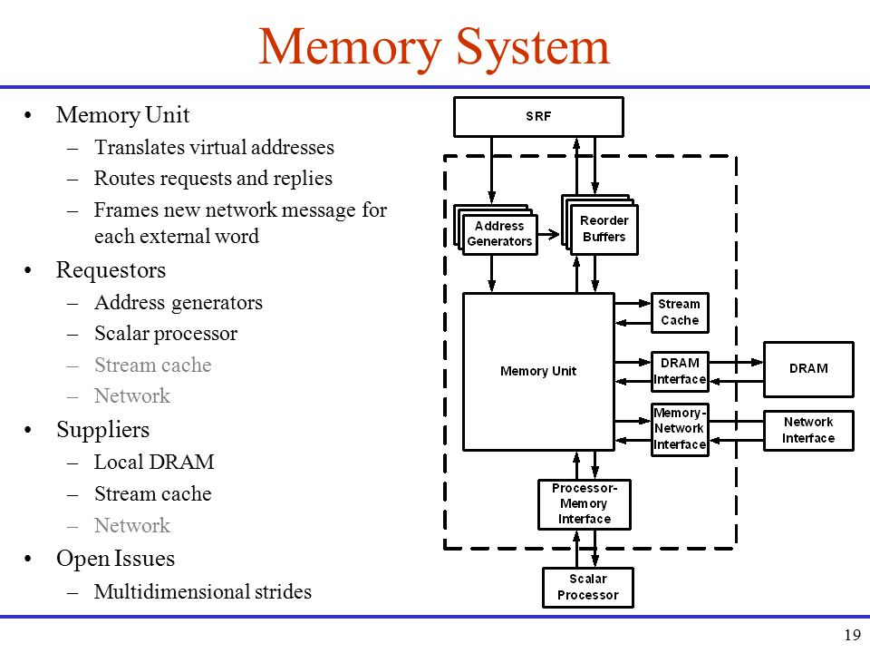 19 Memory System Memory Unit –Translates virtual addresses –Routes requests and replies –Frames new network message for each external word Requestors –Address generators –Scalar processor –Stream cache –Network Suppliers –Local DRAM –Stream cache –Network Open Issues –Multidimensional strides