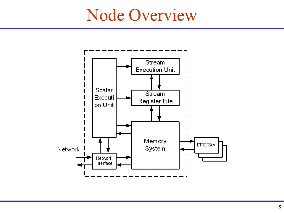 5 Node Overview