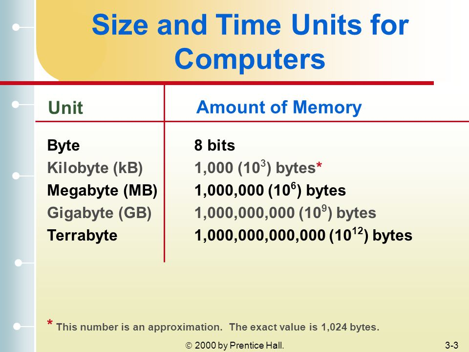 2000 by Prentice Hall.3-3 Size and Time Units for Computers Amount of Memory Unit Byte Kilobyte (kB) Megabyte (MB) Gigabyte (GB) Terrabyte 8 bits 1,000 (10 3 ) bytes* 1,000,000 (10 6 ) bytes 1,000,000,000 (10 9 ) bytes 1,000,000,000,000 (10 12 ) bytes * This number is an approximation.