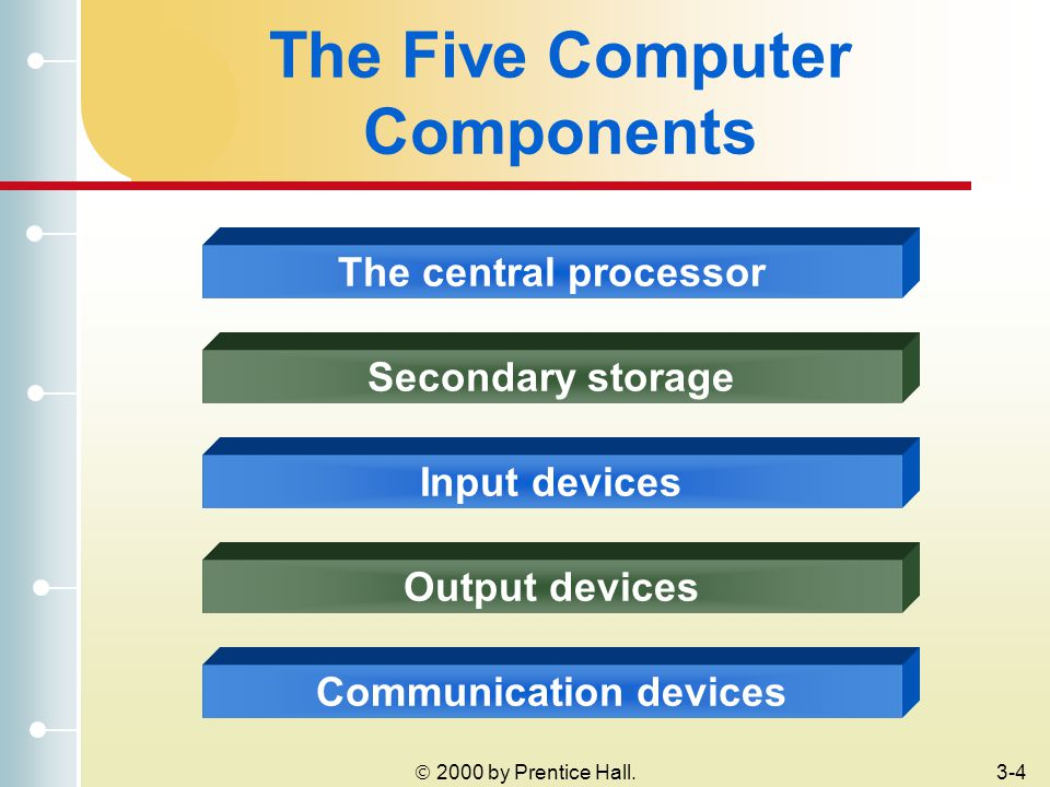 2000 by Prentice Hall.3-4 The Five Computer Components The central processor Secondary storage Input devices Output devices Communication devices