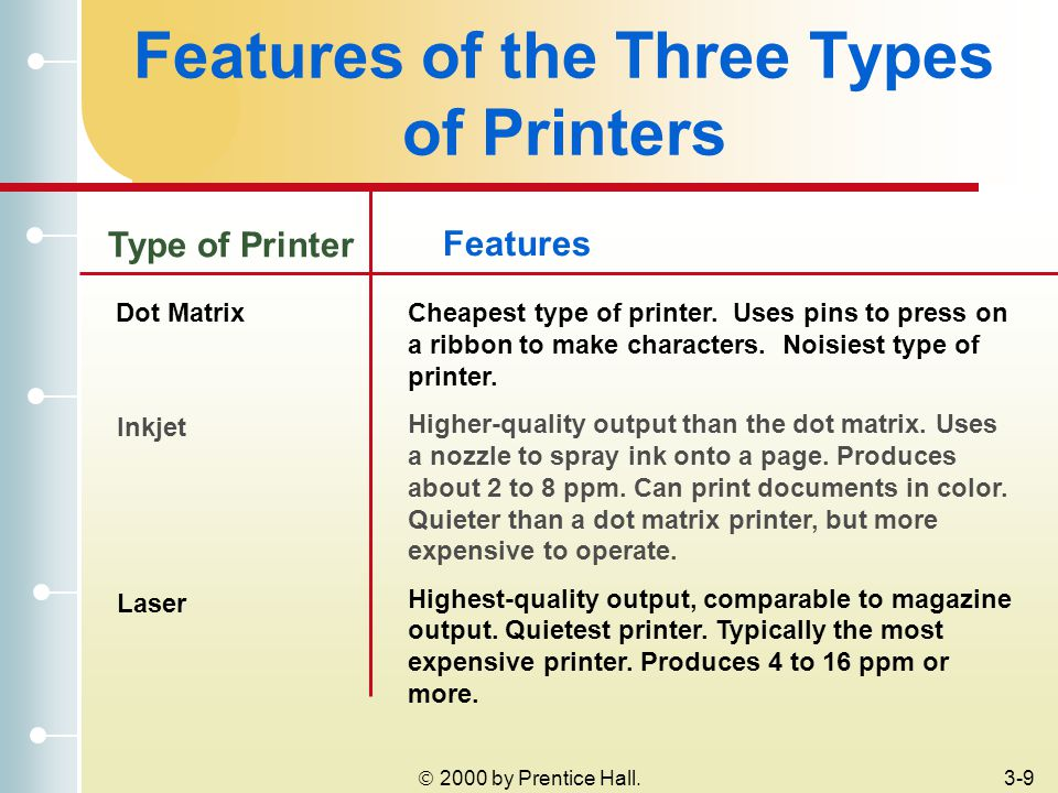  2000 by Prentice Hall.3-9 Features of the Three Types of Printers Features Type of Printer Dot MatrixCheapest type of printer.