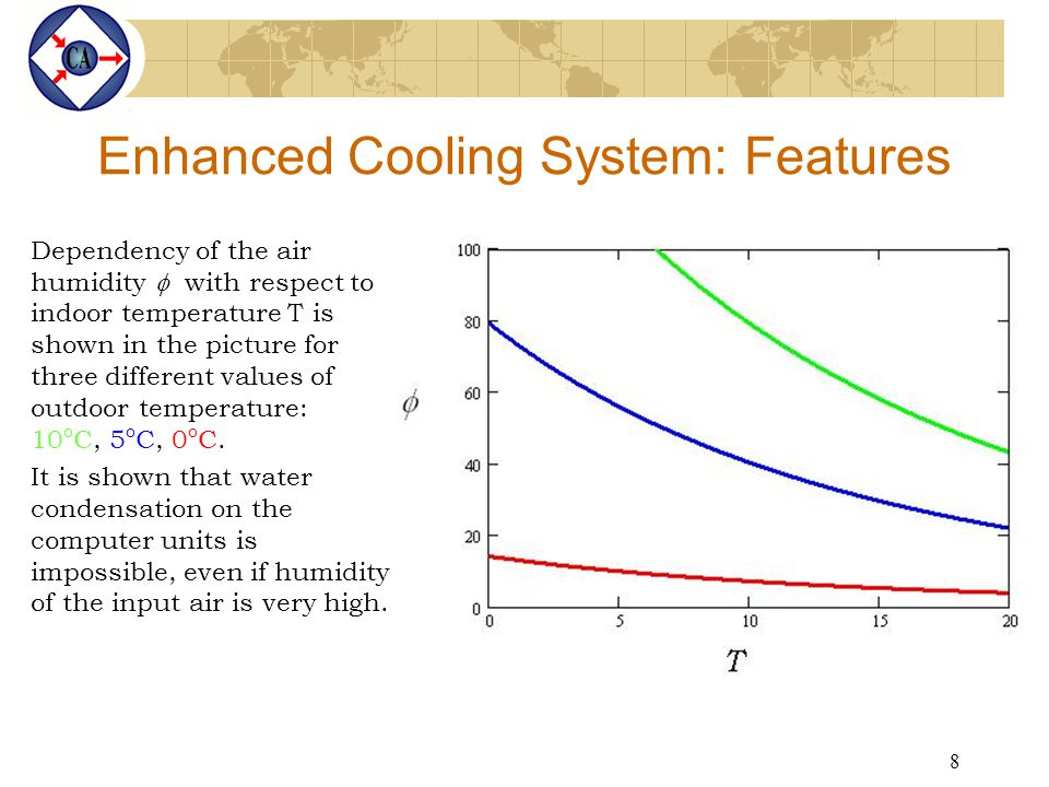 8 Enhanced Cooling System: Features Dependency of the air humidity  with respect to indoor temperature T is shown in the picture for three different values of outdoor temperature: 10 o C, 5 o C, 0 o C.