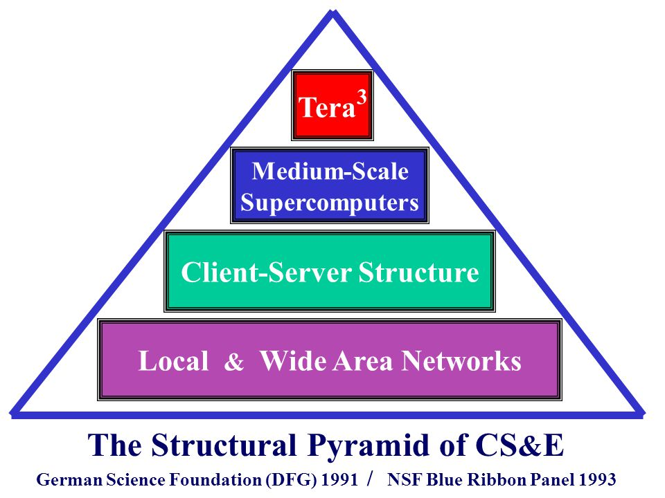 Local & Wide Area Networks Client-Server Structure Medium-Scale Supercomputers Tera 3 The Structural Pyramid of CS & E German Science Foundation (DFG) 1991 / NSF Blue Ribbon Panel 1993