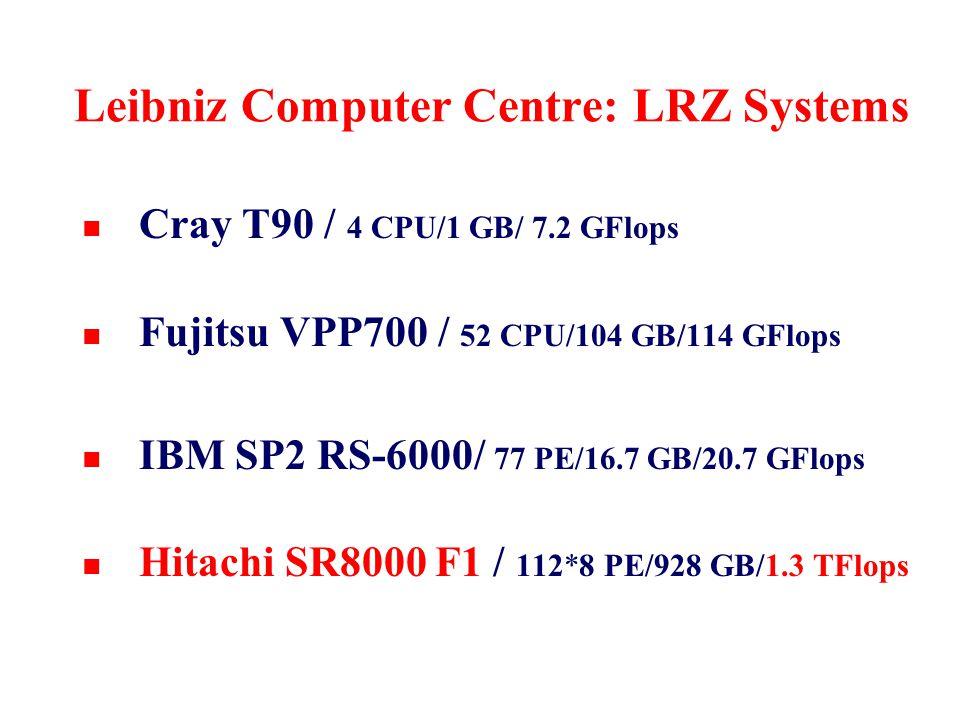 Leibniz Computer Centre: LRZ Systems n Cray T90 / 4 CPU/1 GB/ 7.2 GFlops n Fujitsu VPP700 / 52 CPU/104 GB/114 GFlops n IBM SP2 RS-6000/ 77 PE/16.7 GB/20.7 GFlops n Hitachi SR8000 F1 / 112*8 PE/928 GB/1.3 TFlops