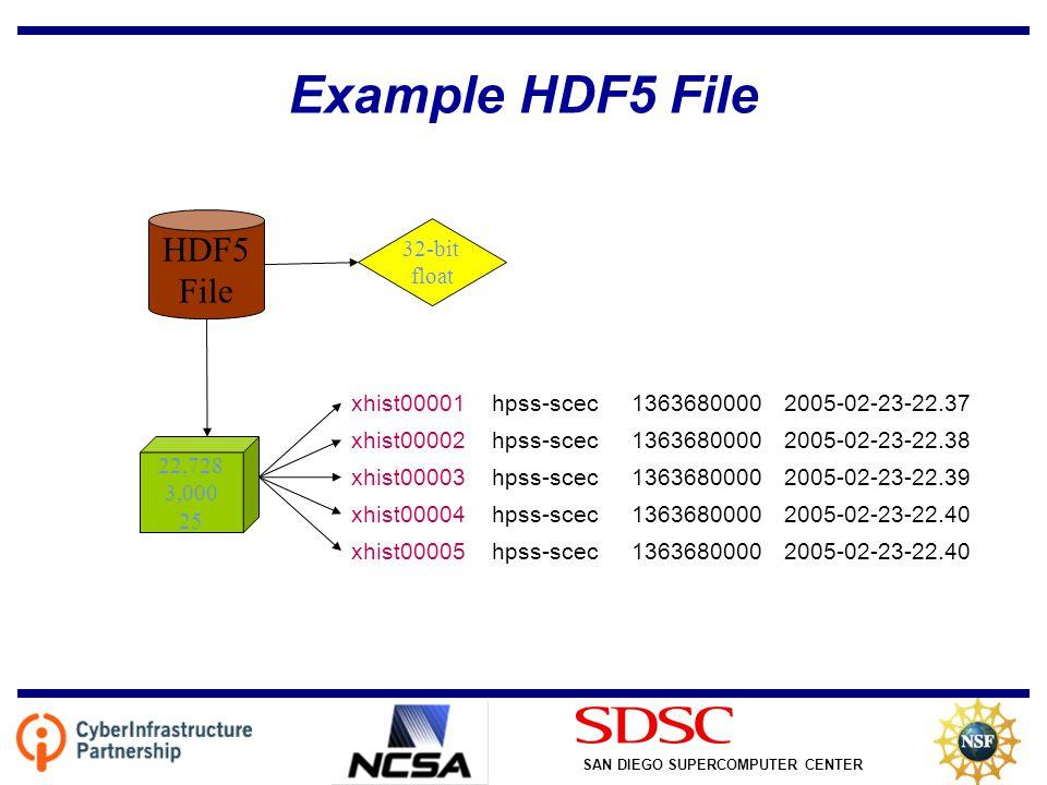 SAN DIEGO SUPERCOMPUTER CENTER Example HDF5 File xhist00001hpss-scec13636800002005-02-23-22.37 xhist00002hpss-scec13636800002005-02-23-22.38 xhist00003hpss-scec13636800002005-02-23-22.39 xhist00004hpss-scec13636800002005-02-23-22.40 xhist00005hpss-scec13636800002005-02-23-22.40 HDF5 File 32-bit float 22,728 3,000 25