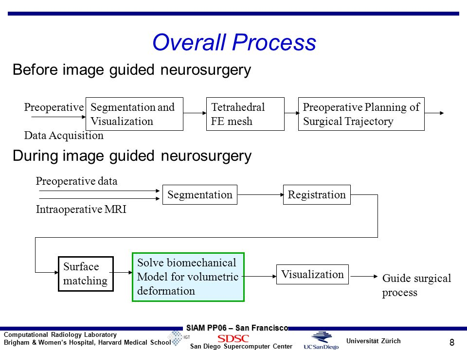 Universität Zürich San Diego Supercomputer Center Computational Radiology Laboratory Brigham & Women's Hospital, Harvard Medical School SIAM PP06 – San Francisco 8 Overall Process Before image guided neurosurgery During image guided neurosurgery Segmentation and Visualization Preoperative Planning of Surgical Trajectory Preoperative Data Acquisition Preoperative data Intraoperative MRI SegmentationRegistration Surface matching Solve biomechanical Model for volumetric deformation Visualization Guide surgical process Tetrahedral FE mesh