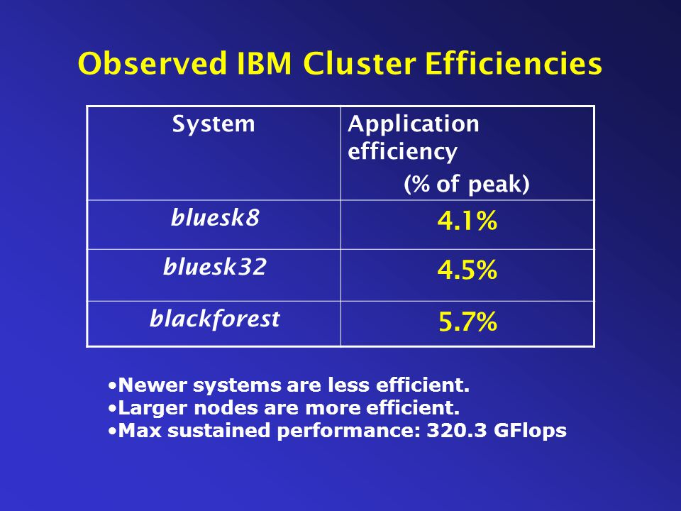 Observed IBM Cluster Efficiencies SystemApplication efficiency (% of peak) bluesk8 4.1% bluesk32 4.5% blackforest 5.7% Newer systems are less efficient.