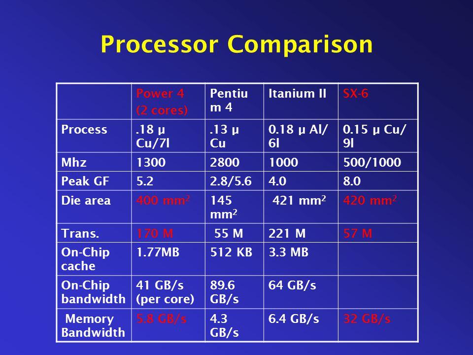 Processor Comparison Power 4 (2 cores) Pentiu m 4 Itanium IISX-6 Process.18 µ Cu/7l.13 µ Cu 0.18 µ Al/ 6l 0.15 µ Cu/ 9l Mhz130028001000500/1000 Peak GF5.22.8/5.64.08.0 Die area400 mm 2 145 mm 2 421 mm 2 420 mm 2 Trans.170 M 55 M221 M57 M On-Chip cache 1.77MB512 KB3.3 MB On-Chip bandwidth 41 GB/s (per core) 89.6 GB/s 64 GB/s Memory Bandwidth 5.8 GB/s4.3 GB/s 6.4 GB/s32 GB/s