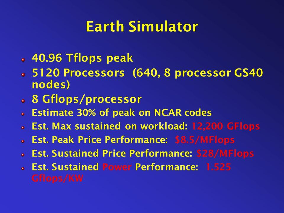 Earth Simulator 40.96 Tflops peak 5120 Processors (640, 8 processor GS40 nodes) 8 Gflops/processor Estimate 30% of peak on NCAR codes Est. Max sustain