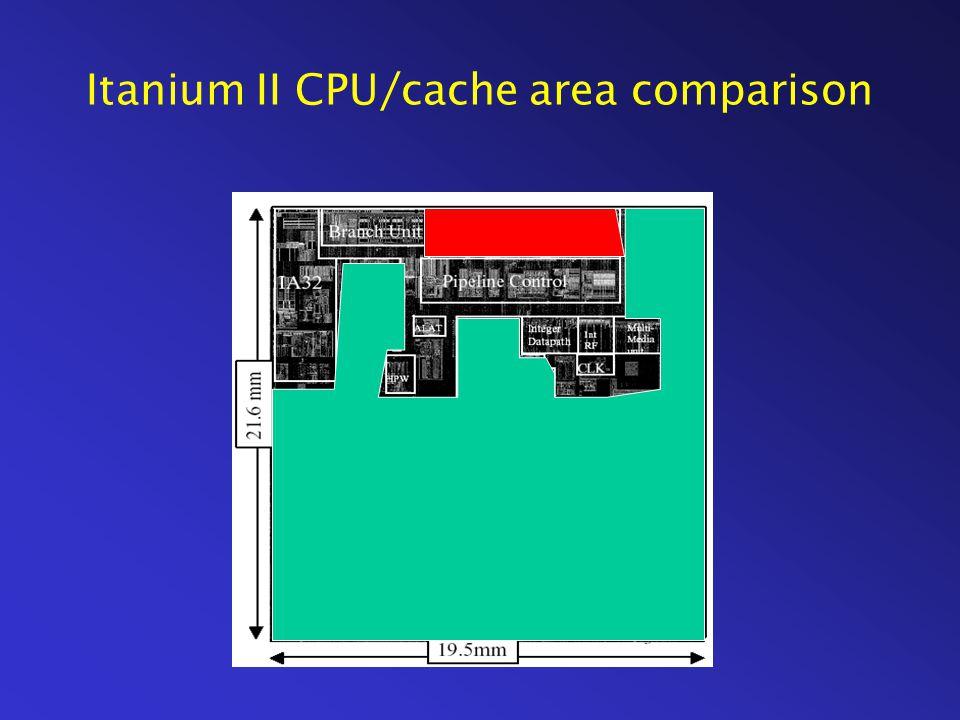 Itanium II CPU/cache area comparison