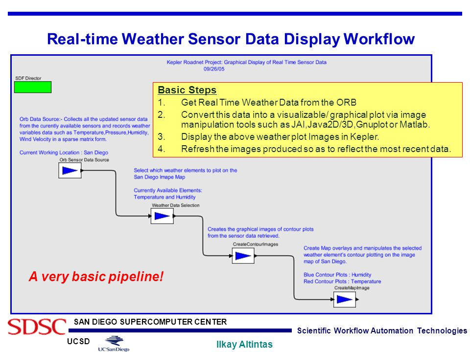 UCSD SAN DIEGO SUPERCOMPUTER CENTER Ilkay Altintas Scientific Workflow Automation Technologies Real-time Weather Sensor Data Display Workflow Basic St