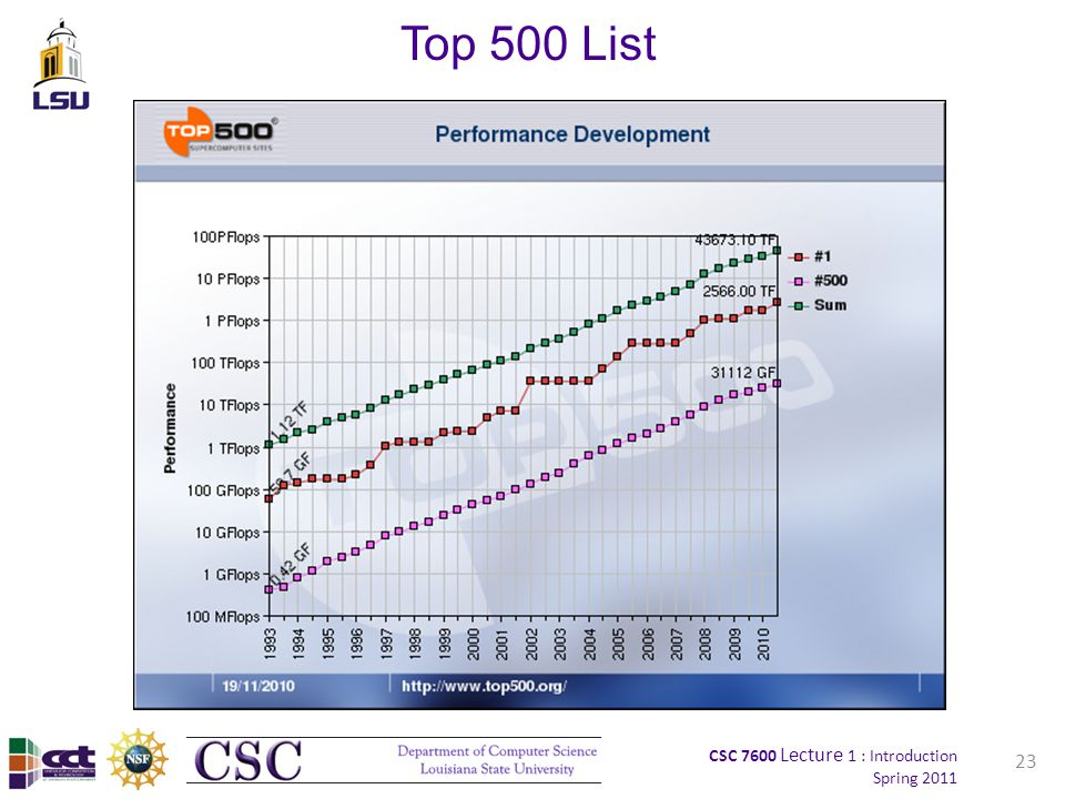 CSC 7600 Lecture 1 : Introduction Spring 2011 23 Top 500 List