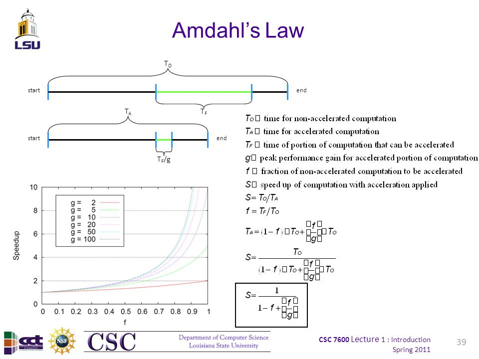 CSC 7600 Lecture 1 : Introduction Spring 2011 39 Amdahl's Law startend TOTO TFTF startend TATA T F /g