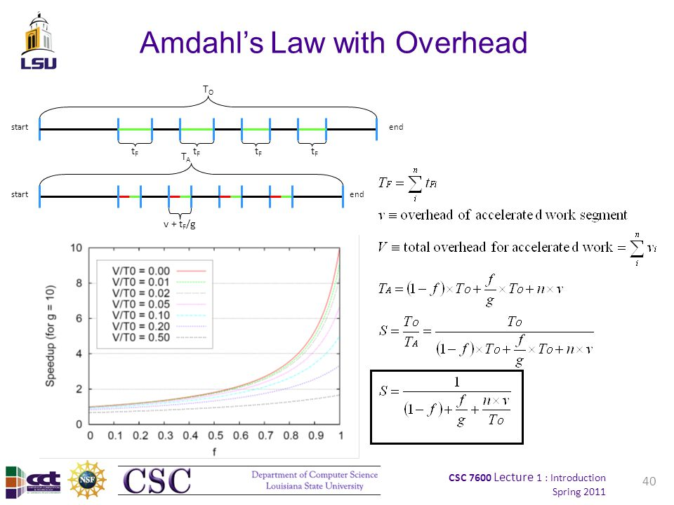 CSC 7600 Lecture 1 : Introduction Spring 2011 40 Amdahl's Law with Overhead startend TOTO tFtF startend TATA v + t F /g tFtF tFtF tFtF