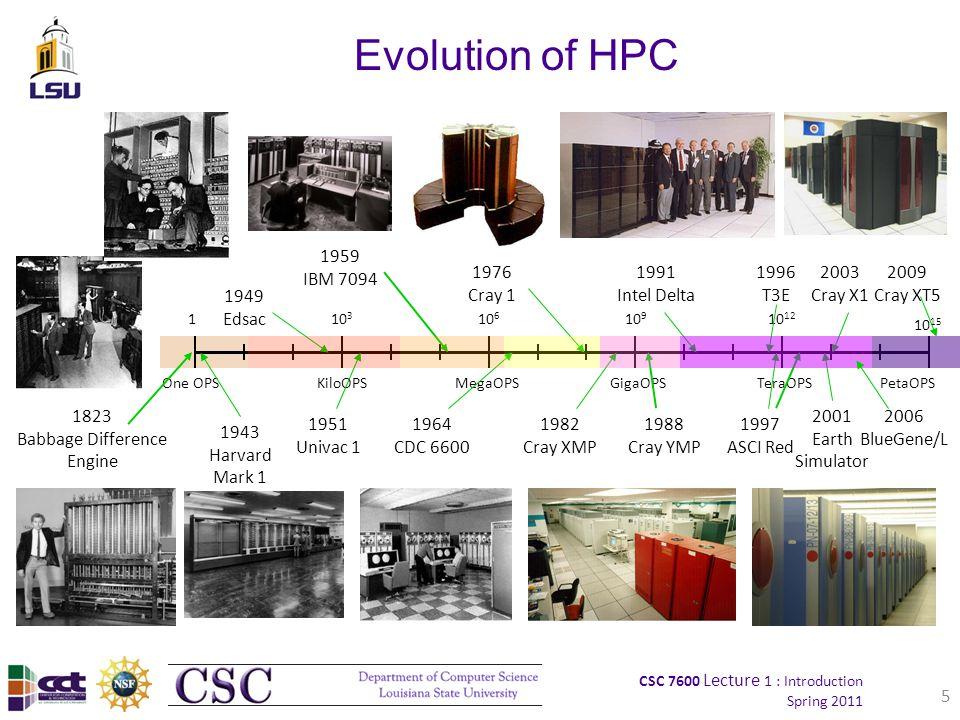 CSC 7600 Lecture 1 : Introduction Spring 2011 BlueGene/L IBM, 2004.