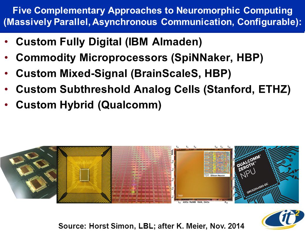 Five Complementary Approaches to Neuromorphic Computing (Massively Parallel, Asynchronous Communication, Configurable): Custom Fully Digital (IBM Almaden) Commodity Microprocessors (SpiNNaker, HBP) Custom Mixed-Signal (BrainScaleS, HBP) Custom Subthreshold Analog Cells (Stanford, ETHZ) Custom Hybrid (Qualcomm) Source: Horst Simon, LBL; after K.