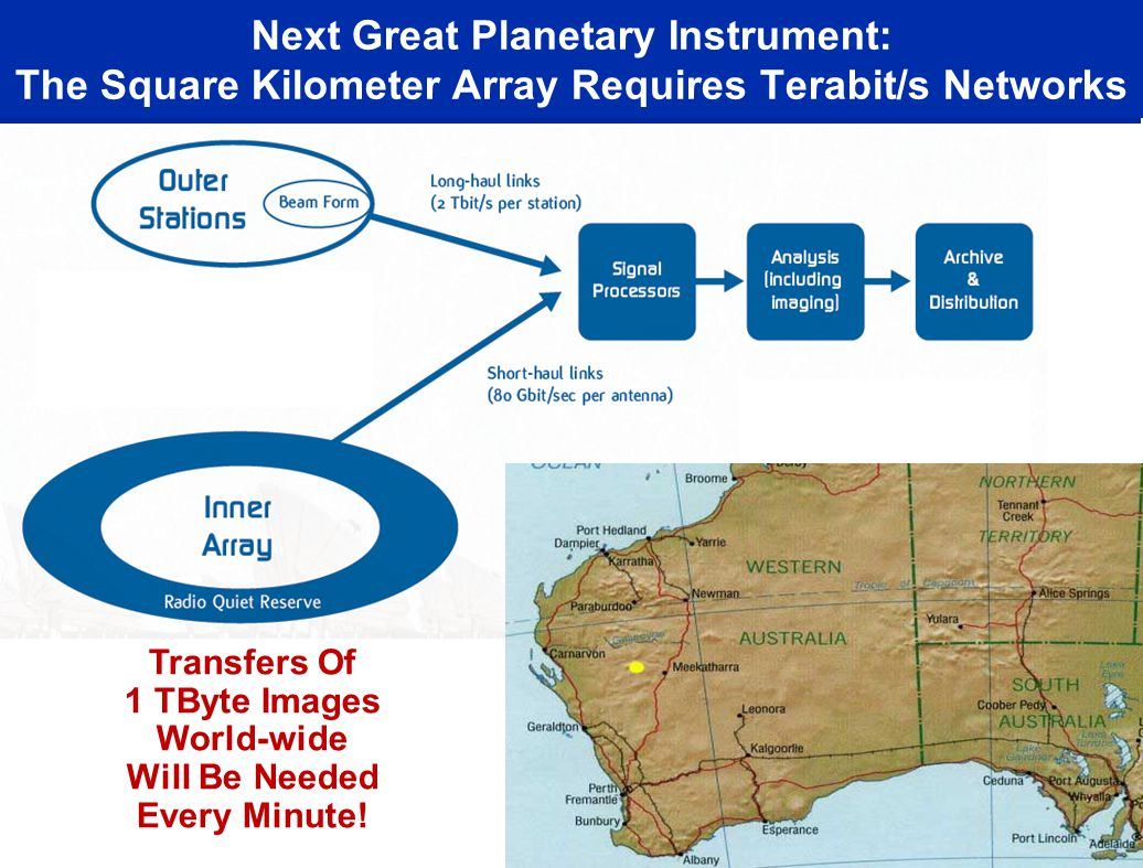 Next Great Planetary Instrument: The Square Kilometer Array Requires Terabit/s Networks Transfers Of 1 TByte Images World-wide Will Be Needed Every Minute!