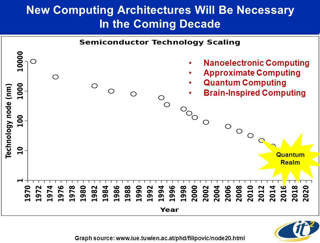 Pattern Recognition Co-Processors Coupled to Today's von Neumann Processors If we think of today's von Neumann computers as akin to the left-brain —fast, symbolic, number-crunching calculators, then IBM's TrueNorth chip can be likened to the right-brain —slow, sensory, pattern recognizing machines. - Dr.