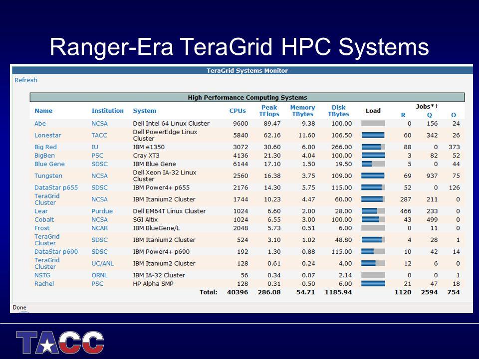 Ranger-Era TeraGrid HPC Systems