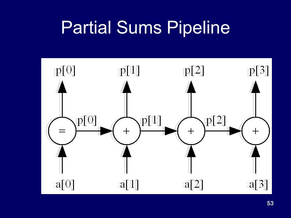 53 Partial Sums Pipeline