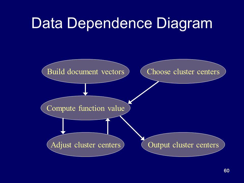 60 Data Dependence Diagram Build document vectors Compute function value Choose cluster centers Adjust cluster centersOutput cluster centers