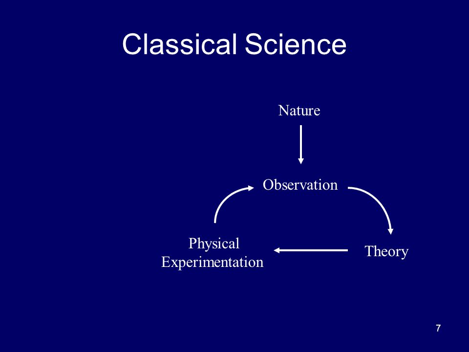 8 Modern Scientific Method Nature Observation Theory Physical Experimentation Numerical Simulation