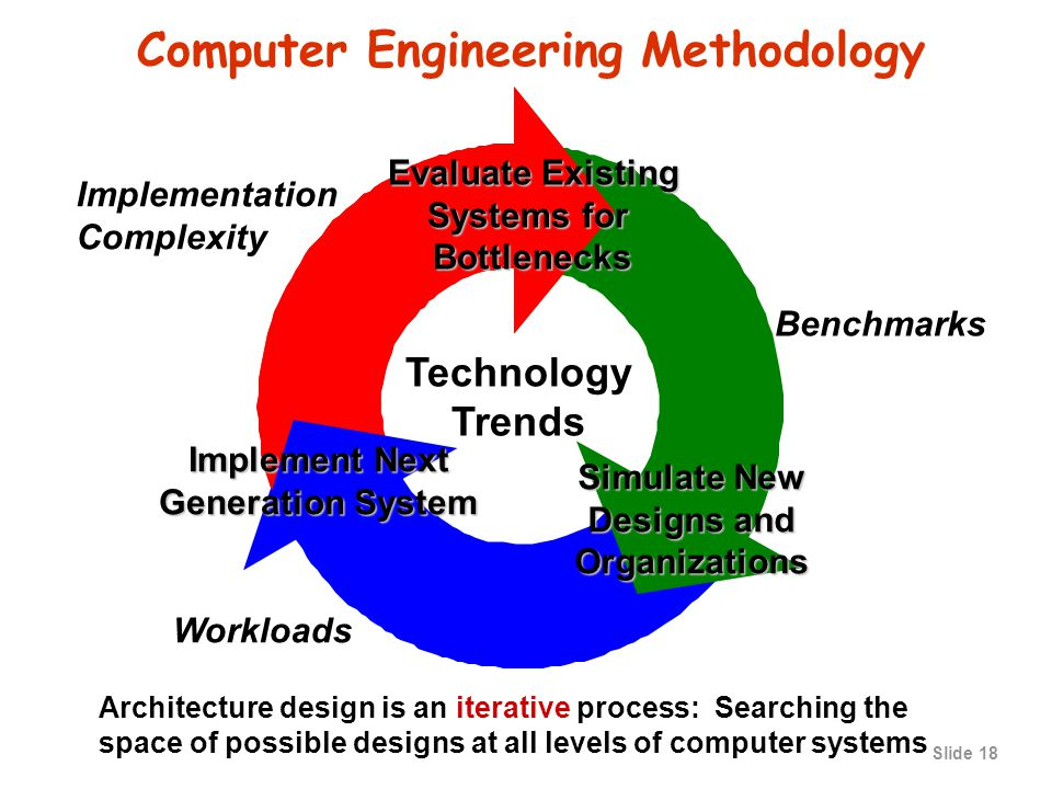 Slide 17 CSCE430/830 Course Focus Understanding the design techniques, machine structures, technology factors, evaluation methods that will determine the form of computers in the 21st Century Technology Programming Languages Operating Systems History Applications Interface Design (ISA) Measurement & Evaluation Parallelism Computer Architecture: Instruction Set Design Organization Hardware/Software Boundary Compilers