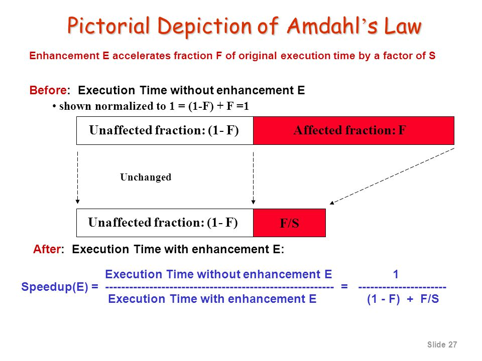 Slide 26 Quantitative Design: Amdahl s Law This fraction enhanced ExTime old ExTime new ExTime new = ExTime old x (1 - Fraction enhanced ) + Fraction enhanced Speedup overall = ExTime old ExTime new Speedup enhanced = 1 (1 - Fraction enhanced ) + Fraction enhanced Speedup enhanced