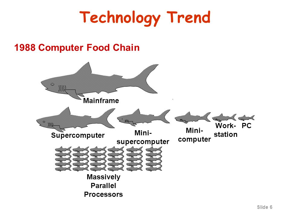 Slide 6 Technology Trend PCWork- station Mini- computer Mainframe Mini- supercomputer Supercomputer Massively Parallel Processors 1988 Computer Food Chain
