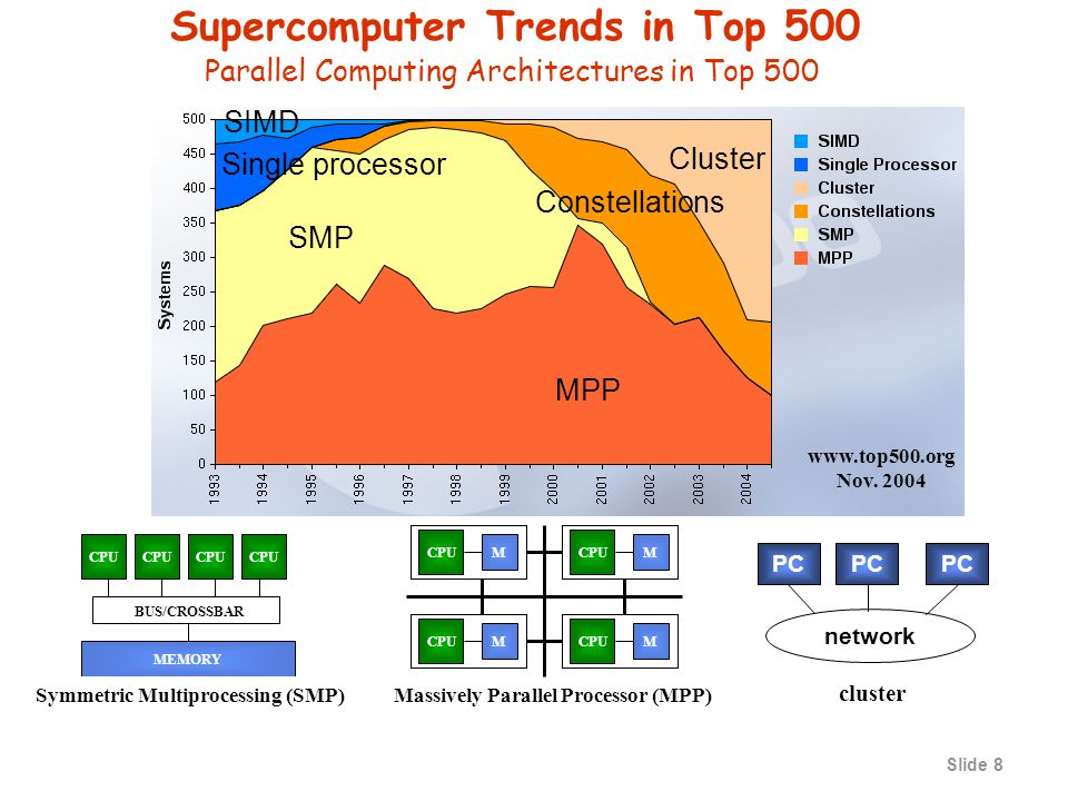 Slide 7 Technology Trend 1998 Computer Food Chain PCWork- station Mainframe Supercomputer Mini- supercomputer Clusters Mini- computer Now who is eating whom.