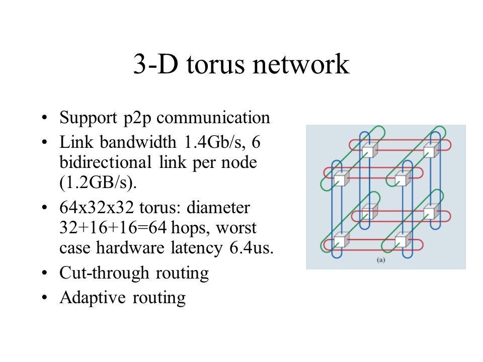 3-D torus network Support p2p communication Link bandwidth 1.4Gb/s, 6 bidirectional link per node (1.2GB/s). 64x32x32 torus: diameter 32+16+16=64 hops