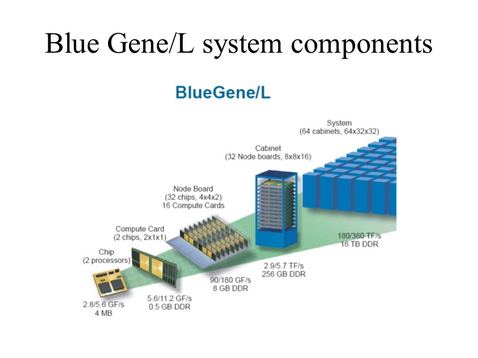 Blue Gene/L system components