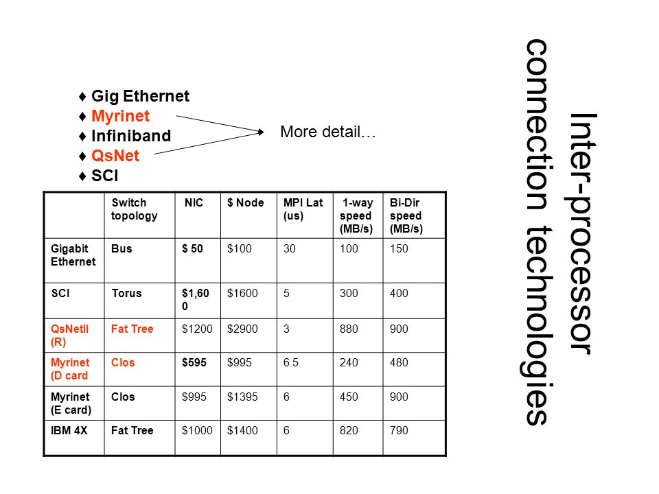 Inter-processor connection technologies Switch topology NIC$ NodeMPI Lat (us) 1-way speed (MB/s) Bi-Dir speed (MB/s) Gigabit Ethernet Bus$ 50$10030100150 SCITorus$1,60 0 $16005300400 QsNetII (R) Fat Tree$1200$29003880900 Myrinet (D card Clos$595$9956.5240480 Myrinet (E card) Clos$995$13956450900 IBM 4XFat Tree$1000$14006820790 ♦ Gig Ethernet ♦ Myrinet ♦ Infiniband ♦ QsNet ♦ SCI More detail…