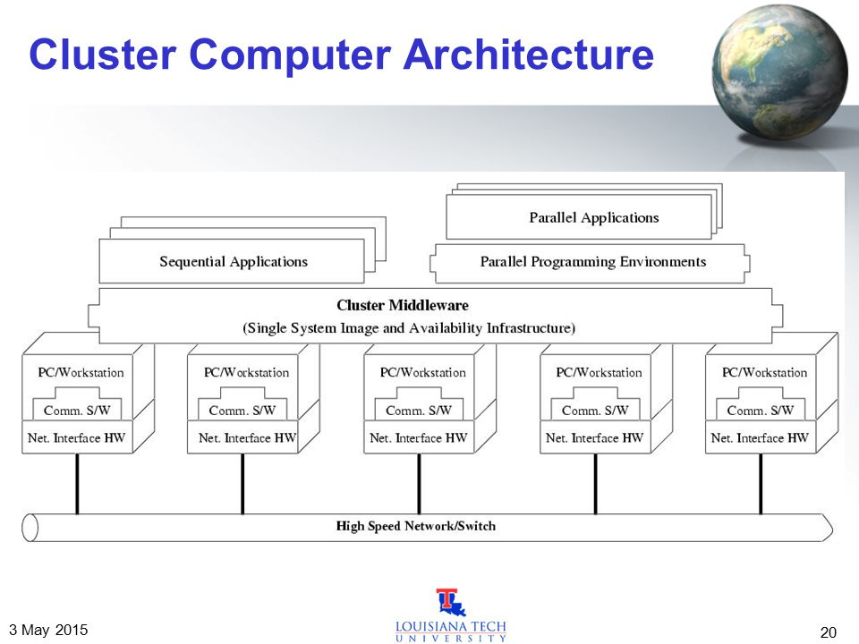 3 May 2015 20 Cluster Computer Architecture