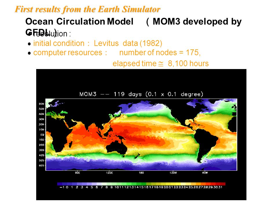 CS610 Ocean Circulation Model ( MOM3 developed by GFDL )  resolution : 0.1º× 0.1º (  10km)  initial condition : Levitus data (1982)  computer reso